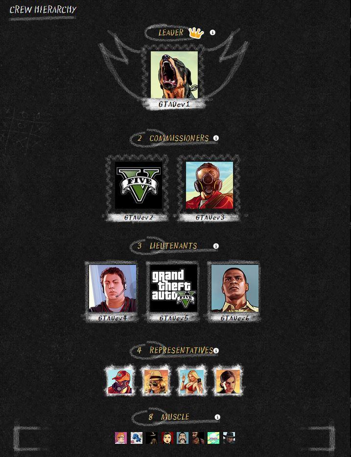 GTA V Crew Hierarchy