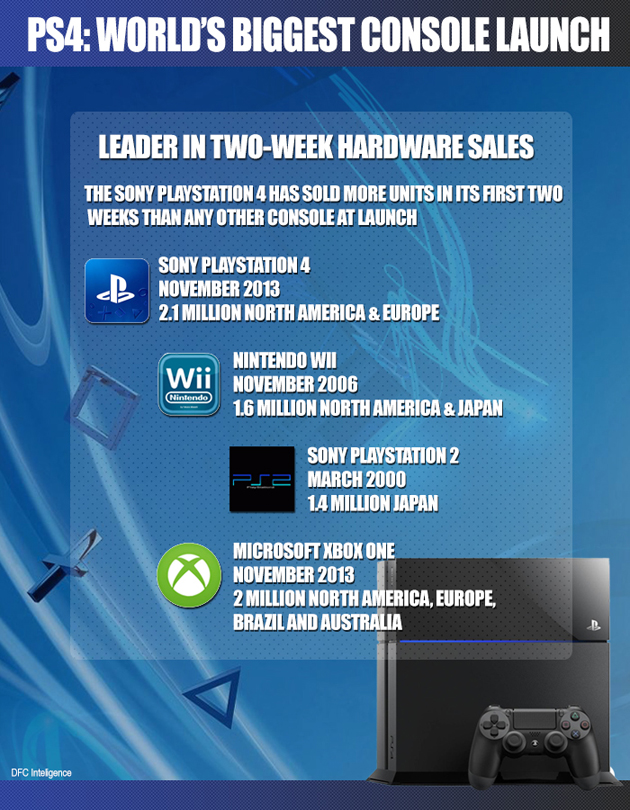 PS4 Launch Record