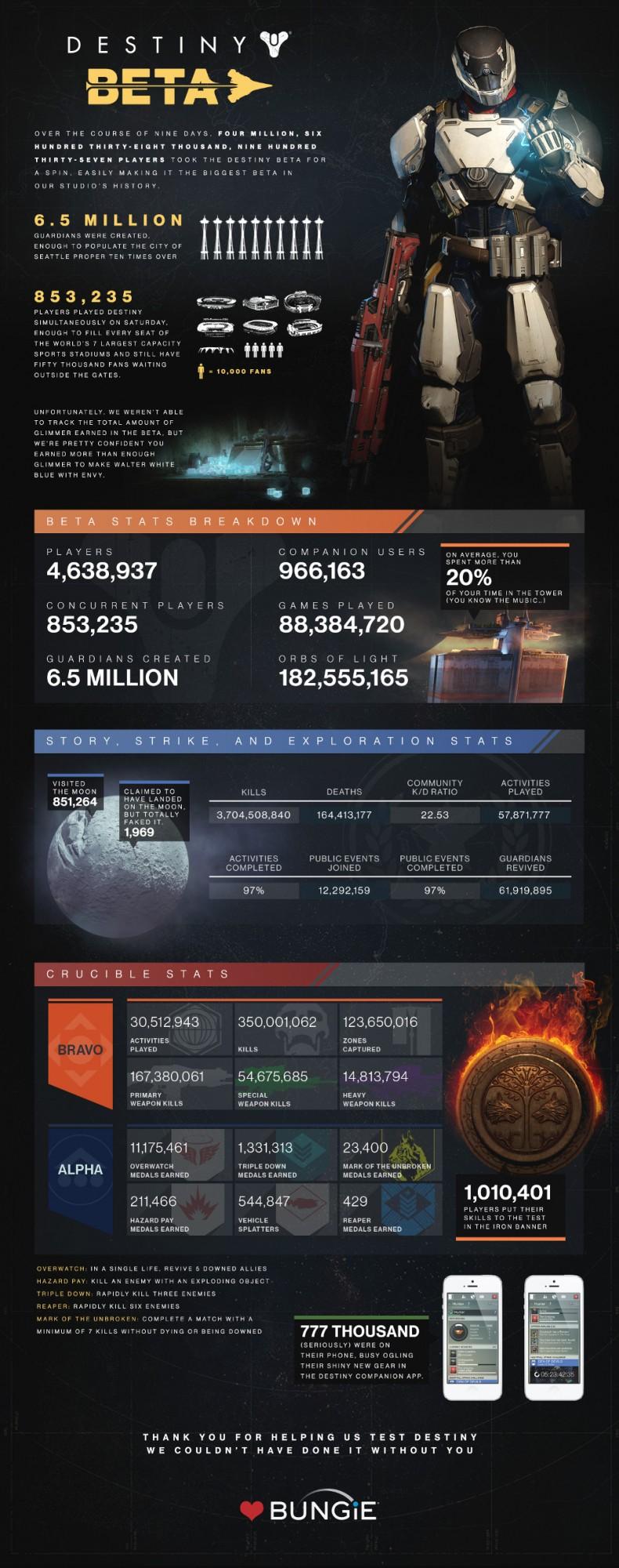 Destiny-Infographic