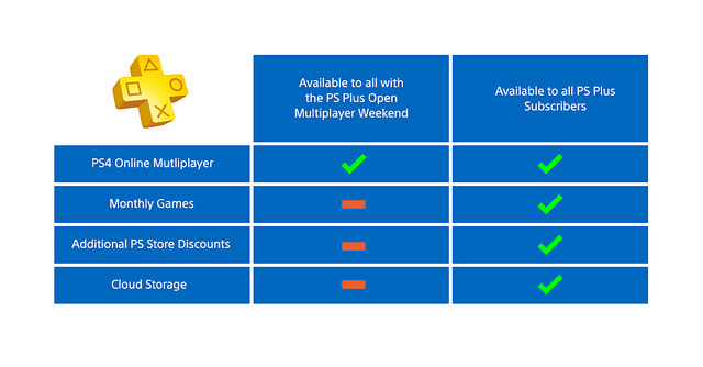 PS+ Multiplayer Weekend